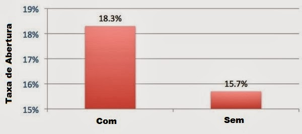 taxa de abertura de emails com nome da pessoa no assunto