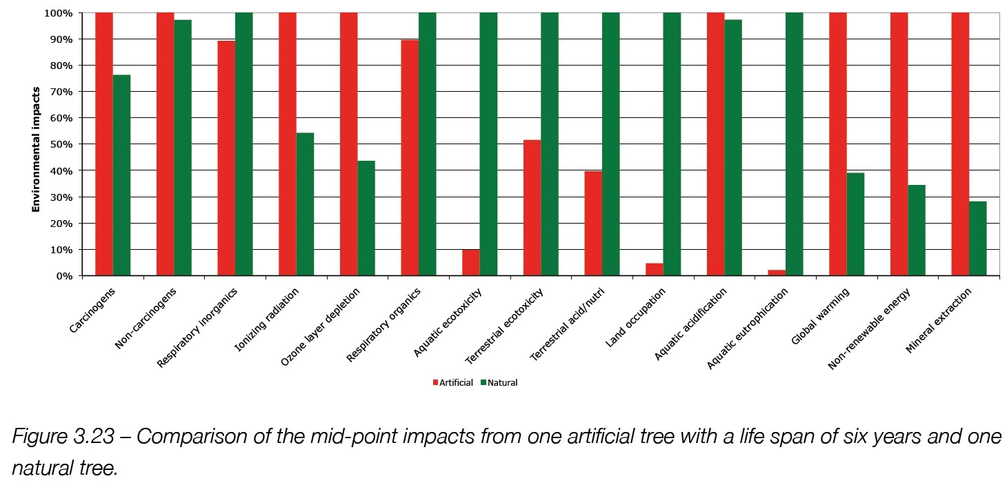 conversable economist: real tree or artificial tree?