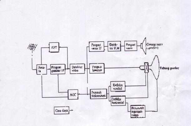 Sugik rizky blok diagram tv gambar dipancarkan dengan system amplitudo modulasi am sedangkan suara dengan system frekuensi modulasi fm kedua system ini digunakan untuk ccuart Image collections