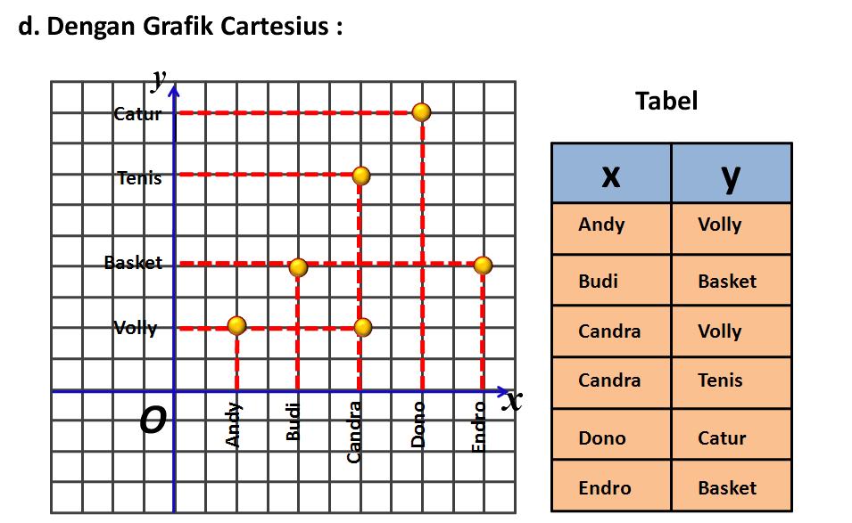 Relasi dan fungsi diagram cartesius b fungsi pemetaan fungsi atau pemetaan dari himpunan a ke himpunan b adalah relasi yang memasangkan setiap anggota a dengan tepat satu ccuart Gallery