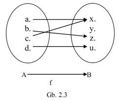 Matematika dasar ipa pengertian relasi fungsi sifat dan jenis fungsi relasi fungsional atau sering disingkat fungsi ccuart Image collections