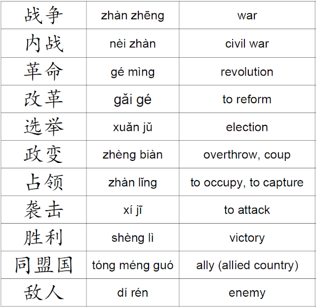 List of Chinese Words About History