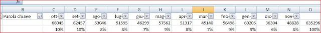 Trend Ricerche Adwords - www.webmarketingidea.com
