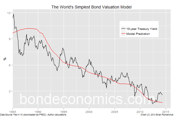 Chart: World's Simplest Bond Model