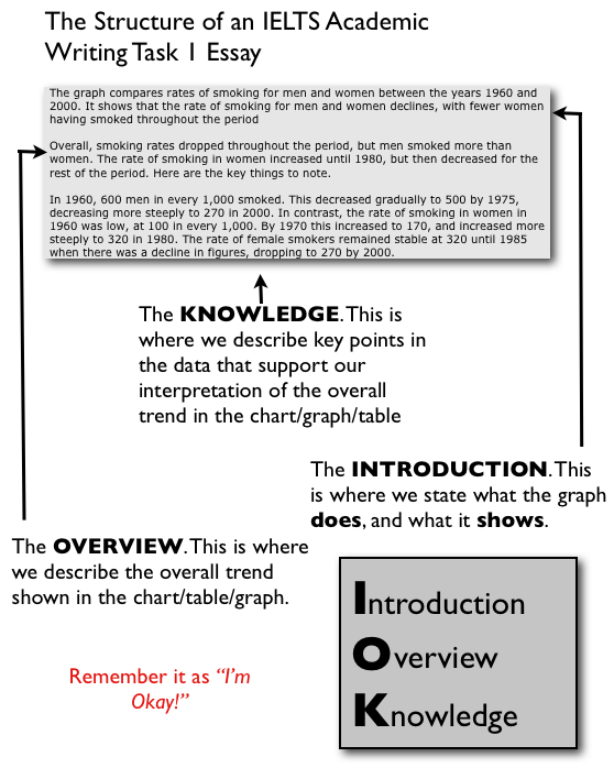 ... 12 English @ ATHS Dubai: IELTS Writing - Task 1 - Essay Structure