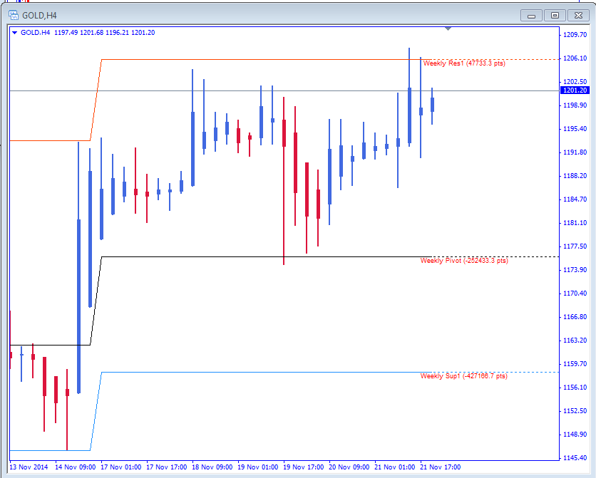 Weekly pivots trading strategy