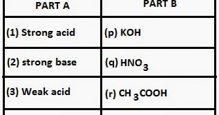 Multiple Choice Questions in Science: Chapter 7 : ACIDS, BASES AND SALTS