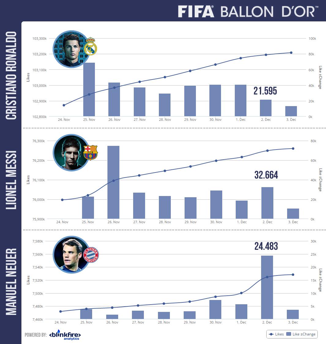 Infografía Balón de Oro