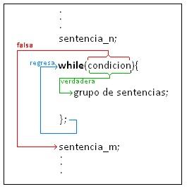 Curso de programacion en C++ y Java: ESTRUCTURA REPETITIVA