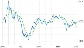 HK HSI Hang Seng Index graph Hong Kong