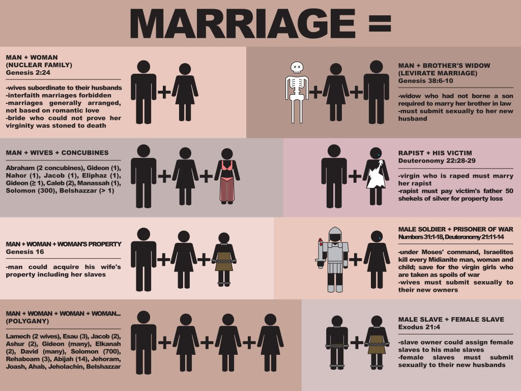 "Thoughts on ""Biblical Marriage"" and the Unintended Results of Applying ..."