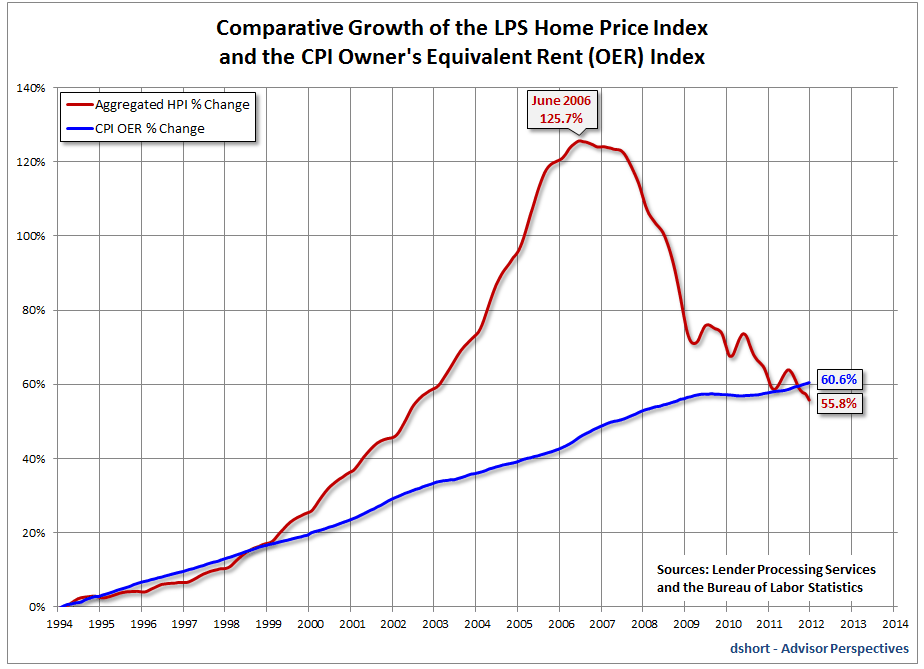 Home price index vs rent