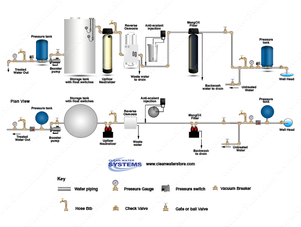 Clean Well Water Report Reverse Osmosis Whole House Water Treatment