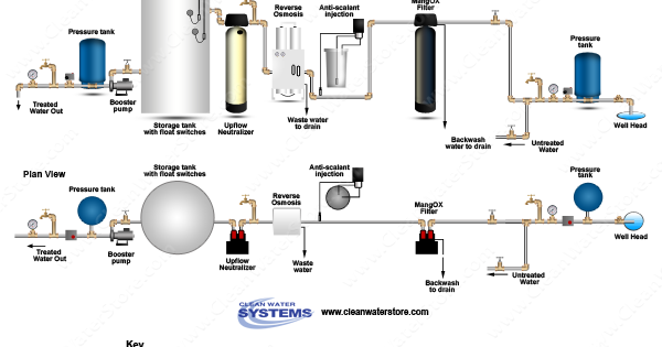 Clean Well Water Report Reverse Osmosis Whole House Water
