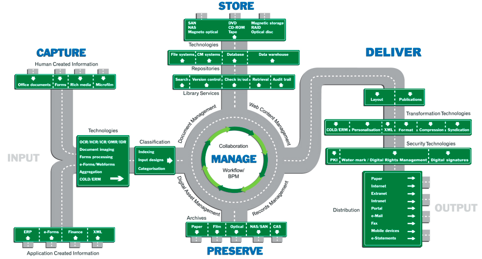 knowldge management There are 10 project management knowledge areas these are known as pmp  knowledge areas as well read now to learn project.
