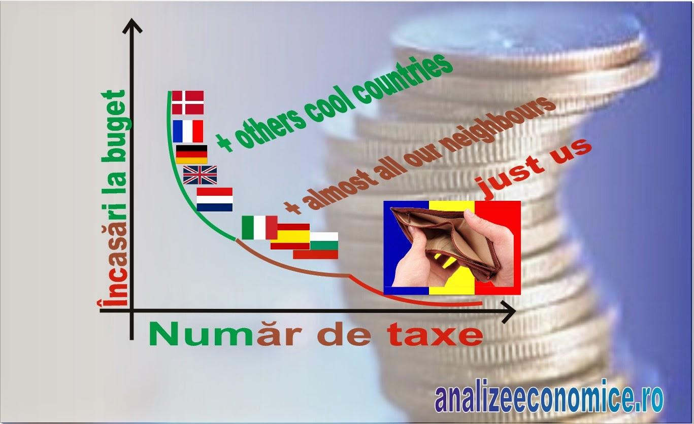 Creșterea taxelor în România