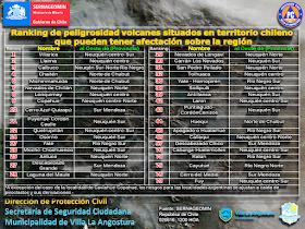 Ranking de peligrosidad volcánica regional