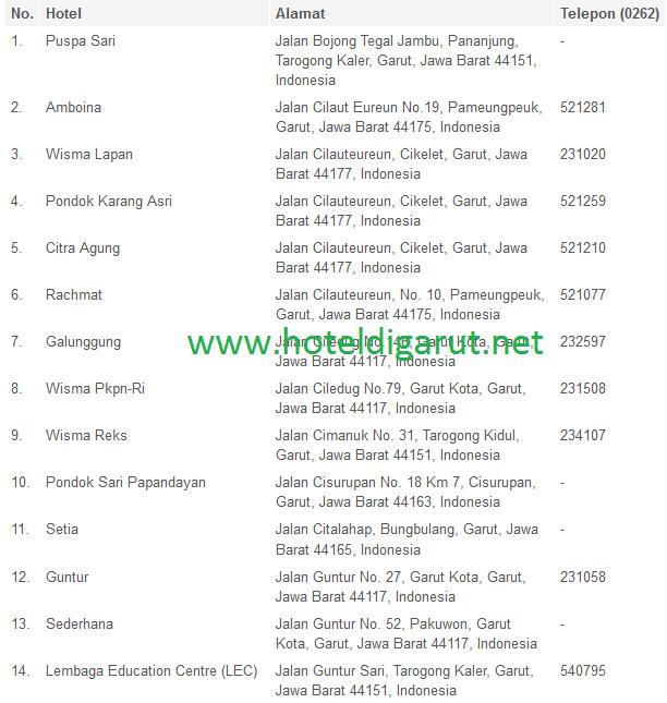 Daftar Hotel di Garut Jawa Barat | HOTEL MURAH SELURUH INDONESIA