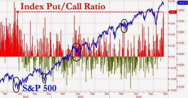 Put/Call Ratio Surges To Highest Since May 2012