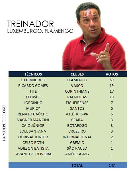 Resultado da enquete, TREINADOR da Seleção do Campeonato Brasileiro primeiro turno