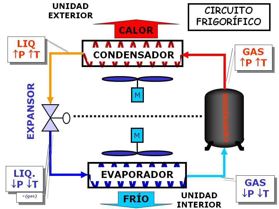 Circuito Frigorifico : Curso cofema ite esquemas de ciclos frigorÍficos