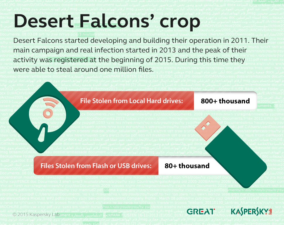 Desert Falcons Stolen Files