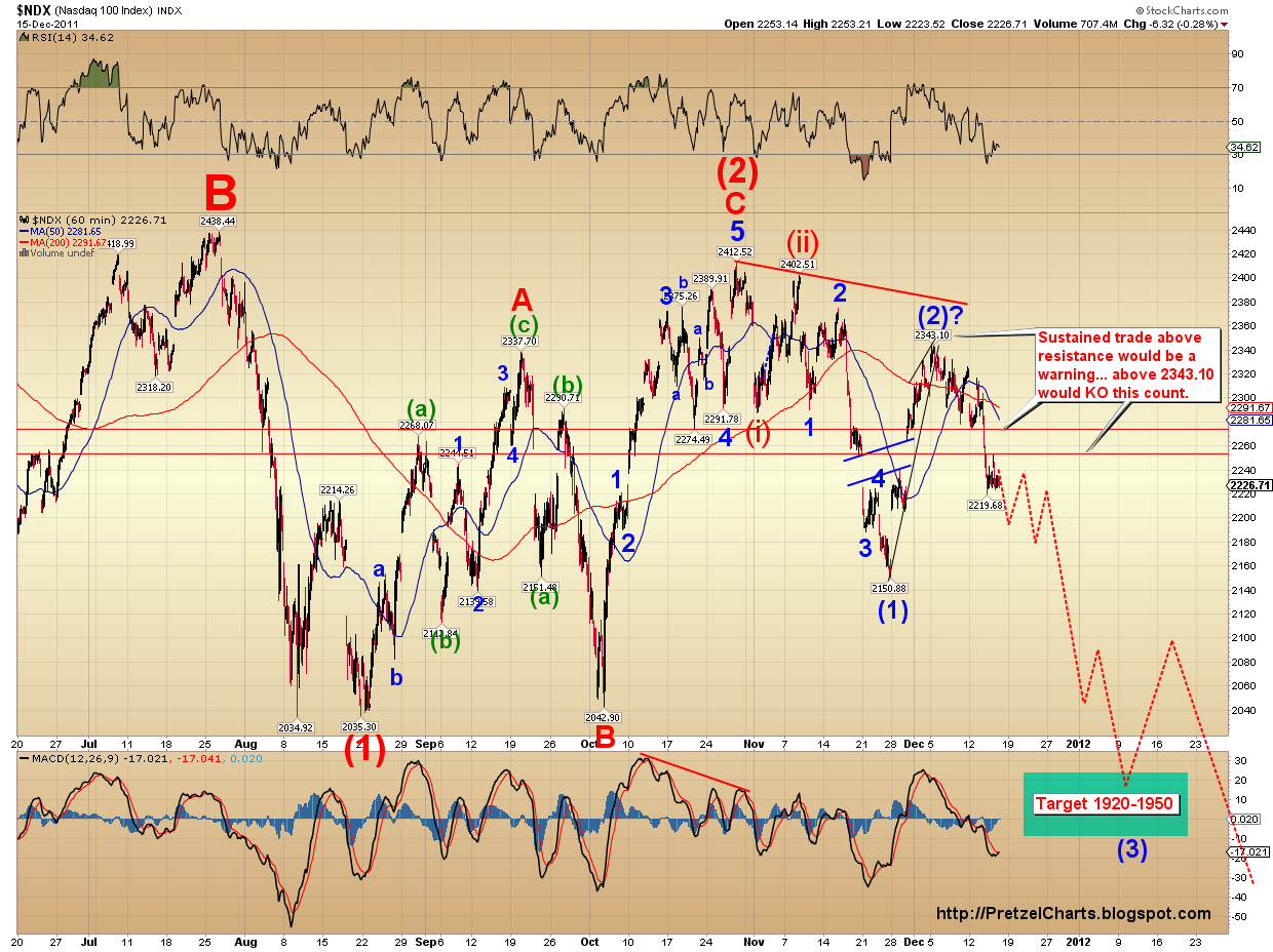 Pretzel logics market charts and analysis december 2011 short term my current expectation is that the market probably wont grant the much anticipated santa rally to new highs which it seems everyone biocorpaavc Images