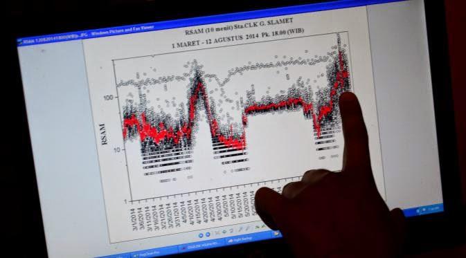 Berita Gunung Slamet Meletus Hingga 38 Kali Abu Tebal Terbang Sampai 1. 500 M