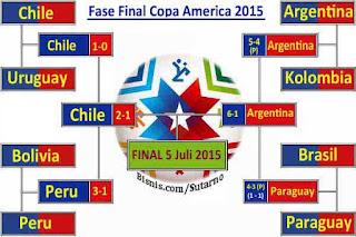 Nih Video Hujan Gol 6-1 Argentina Vs Paraguay, Jadikan Argentina Vs Chile di Final Copa America 2015