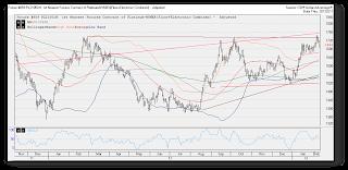 platinum, precious metals, futures trading