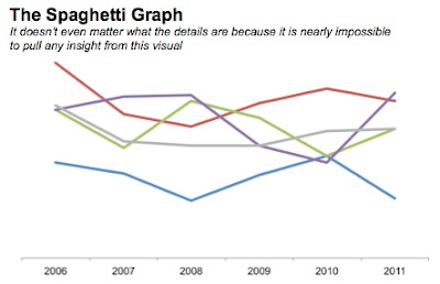 storytelling with data: strategies for avoiding the spaghetti graph