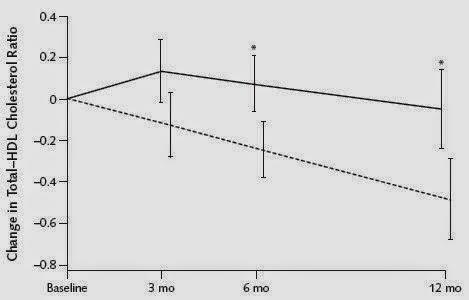 variación colesterol según tipo de dieta