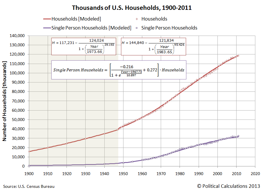 Number of U.S. Households and Single-Person U.S. Households Since 1900 (Through 2011)