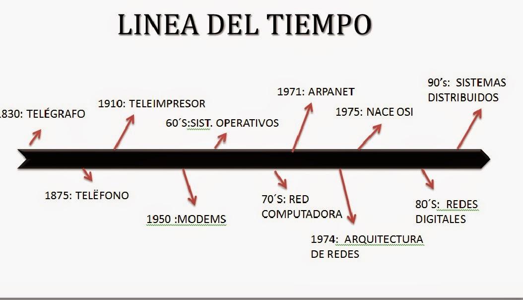 Cuaderno de gabo linea del tiempo - Enel richiesta interramento linea ...