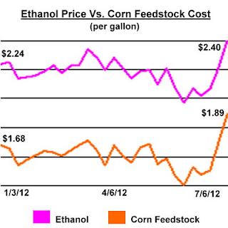 Ethanol vs corn