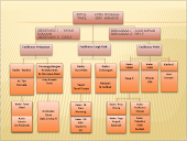 Struktur Organigram Desa Siaga Pangauban Kec.Batujajar