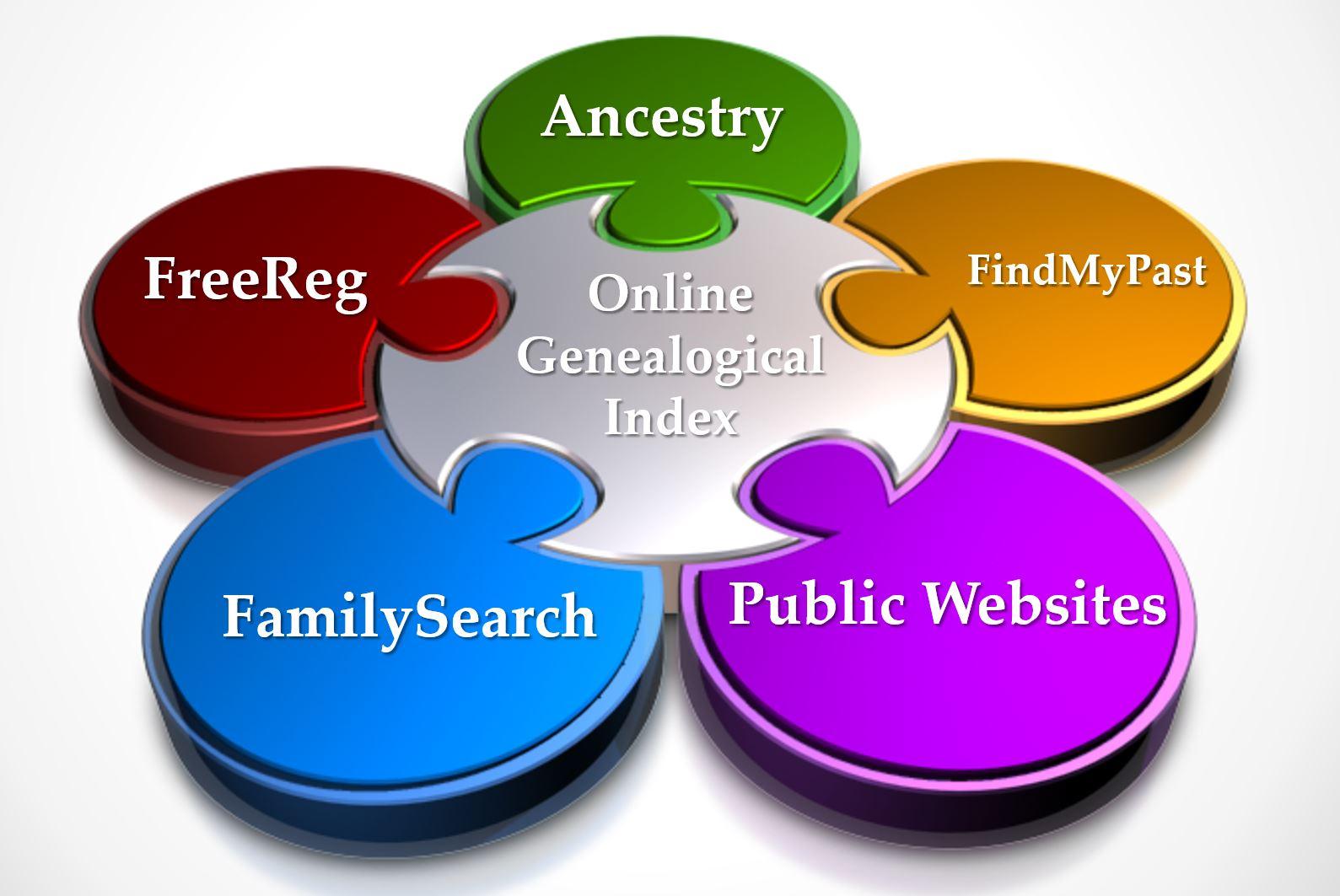 Online Genealogical Index