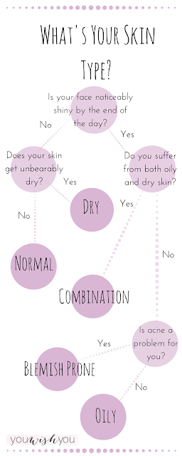 beauty, skincare, infographic, what's my skin type, oily skin, dry skin, combination skin, blemish prone skin, normal skin, how, what, 2015, youwishyou,