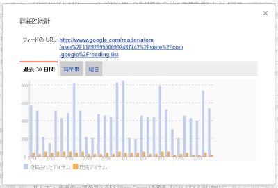 Googleリーダーで登録フィード全体の[既読]割合推移