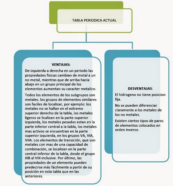 Grupo 3 qumica primerod bgu actividades grupo 3 mediante un esquema explica algunas de estas propuestas justificando sus ventajas y desventajas en la organizacin peridica de los elementos qumicos urtaz Choice Image