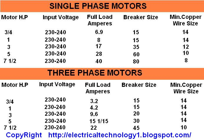 Motor H P  Input Voltages  Full Load Current  Breaker Size