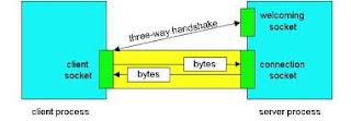 Java: Xây dựng chương trình Client - Server ở chế độ có nối kết (TCP)