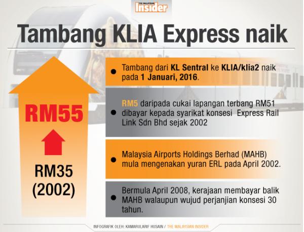 tambang ERL naik, harga tol mahal, buat duit, cara tambah extra income, cara cari duit lebih, Tun Mahathir, MLM jana extra income, byrawlins,