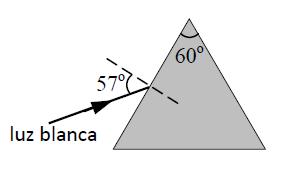 prisma dispersión de la luz ejemplo