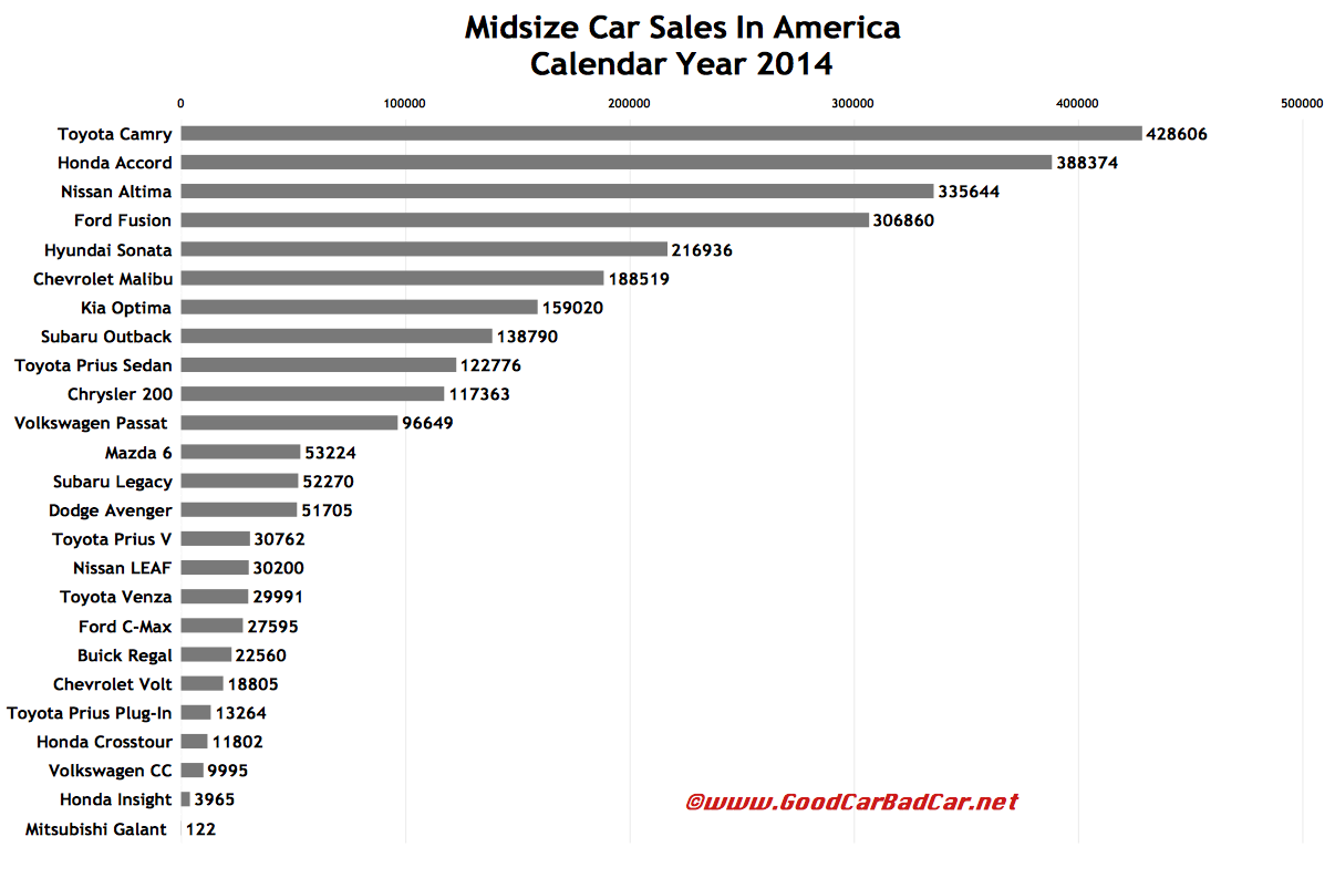 USA midsize car sales chart 2014