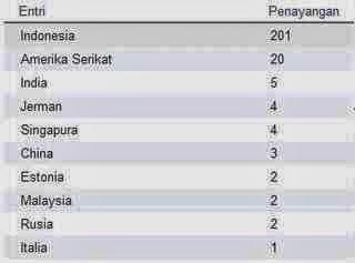 Cara Memaksimalkan Penghasilan PPC/CPM dari Trafik Indonesia