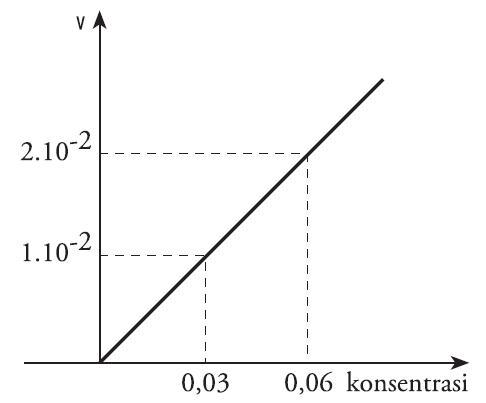 Pengertian laju reaksi kimia rumus contoh soal faktor faktor yang grafik reaksi orde 1 ccuart Image collections