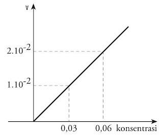 Grafik Reaksi Orde 1