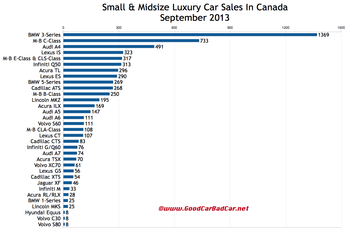 Canada luxury car sales chart september 2013