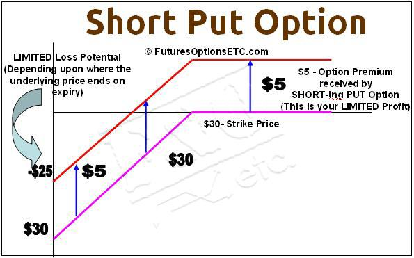 Short binary put option